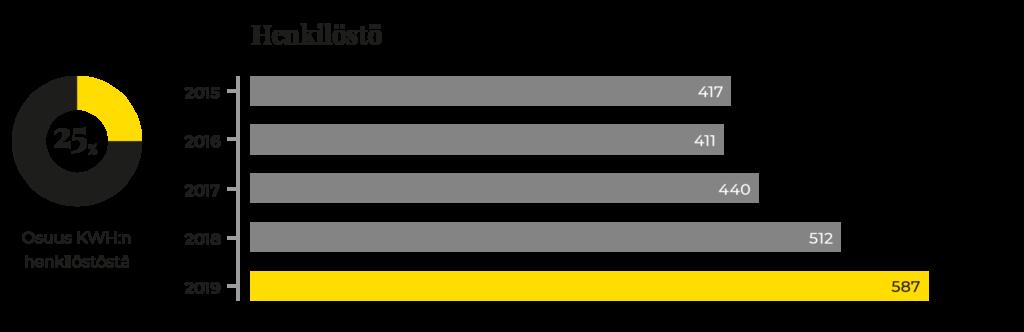 Graafi KWH Logisticsin henkilöstön kehityksestä 2015-2019.