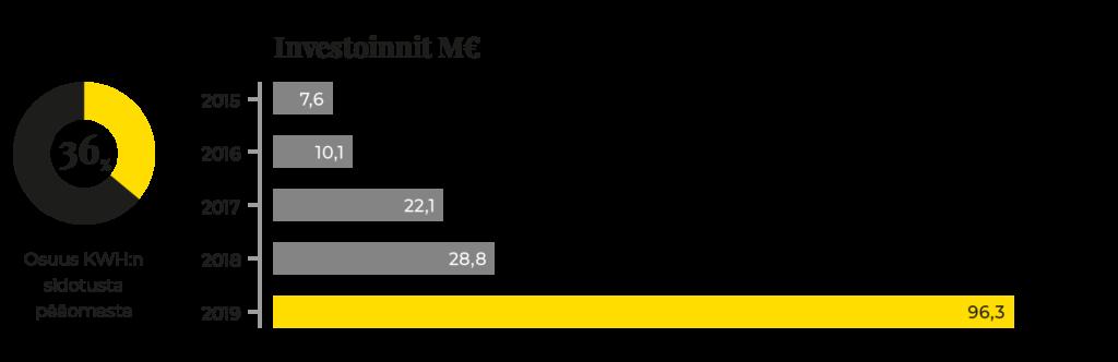 Graafi KWH Logisticsin investointien kehityksestä 2015-2019.