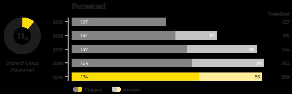 Prevex' personnel 2015-2019.