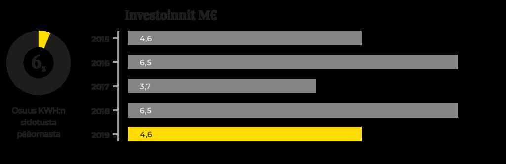Graafi Prevexin investointien kehityksestä 2015-2019.