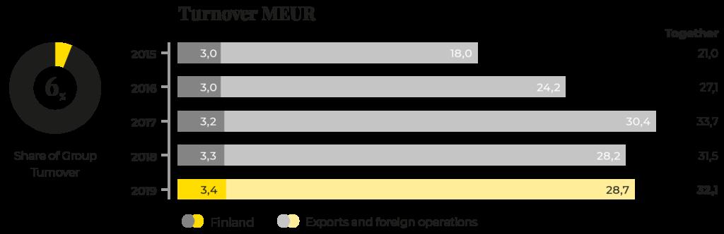 Prevex' turnover 2015-2019.
