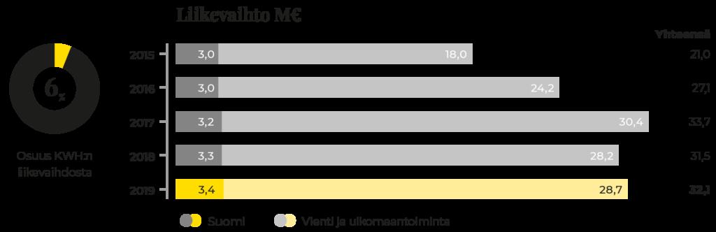 Graafi Prevexin liikevaihdon kehityksestä 2015-2019.