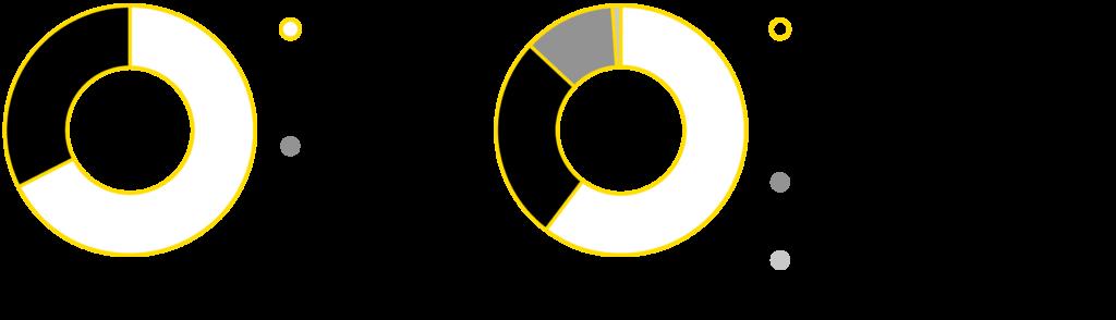 Graafi KWH-yhtymän henkilöstön jakaumasta 2020.