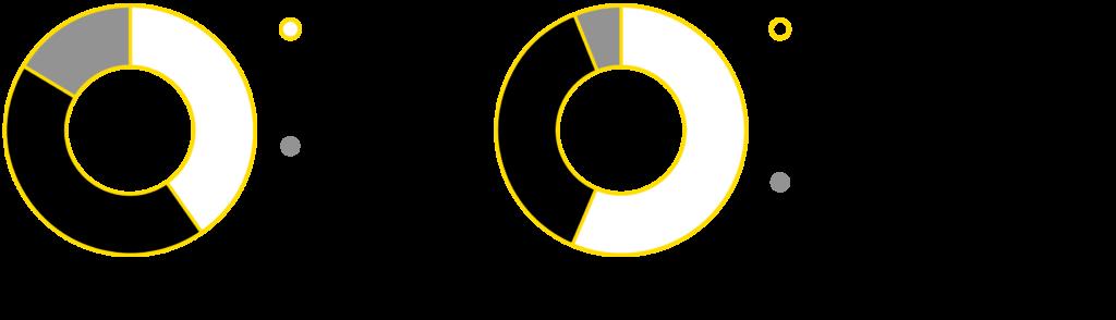 Graafi KWH-yhtymän liikevaihdon jakaumasta 2020.
