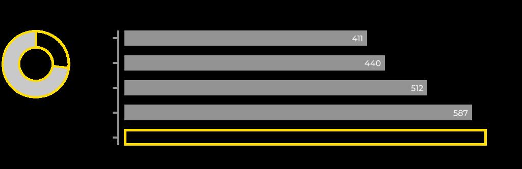 Graafi KWH Logisticsin henkilöstön kehityksestä 2016-2020.