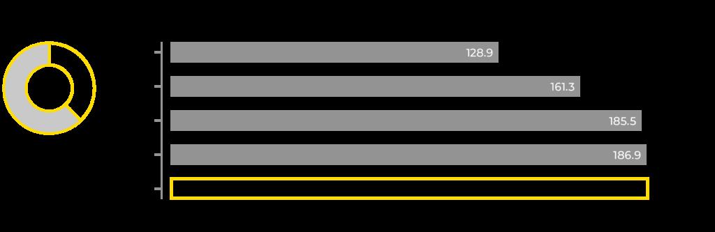 Graafi KWH Logisticsin liikevaihdon kehityksestä 2016-2020.