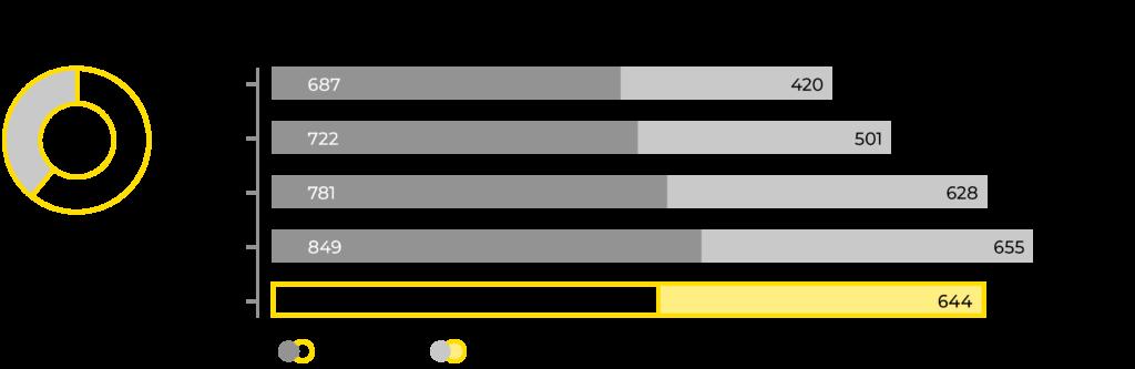 Graafi Mirkan henkilöstön keityksestä 2016-2020.