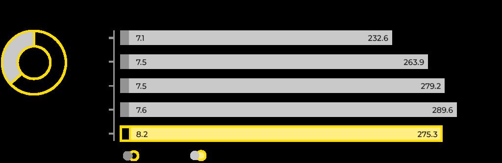 Graafi Mirkan liikevaihdon kehityksestä 2016-2020.