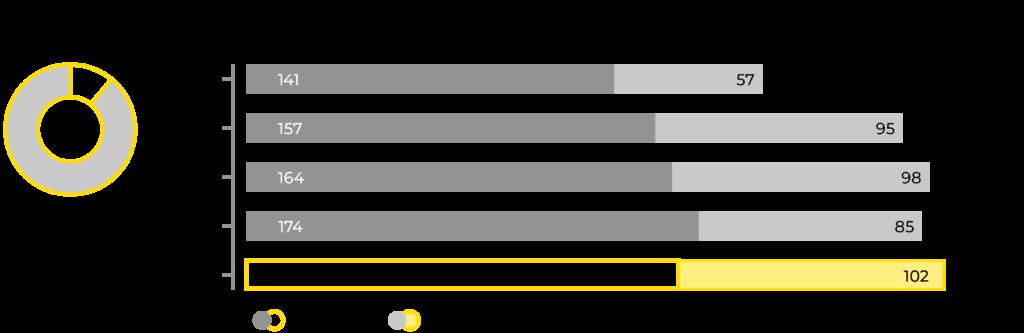 Graafi Prevexin henkilöstön kehityksestä 2016-2020.
