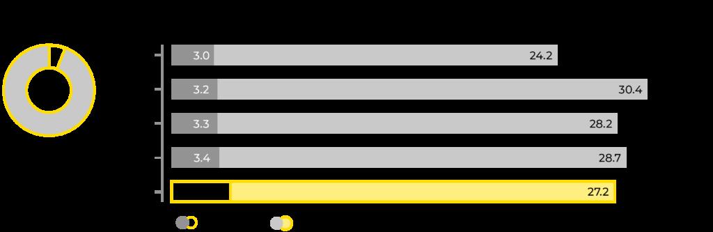 Graf om Prevex omsättning.